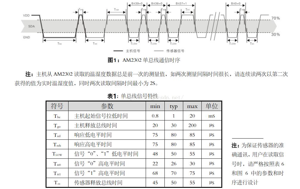 STM32F1驱动AM2302(DHT22)温湿度传感器