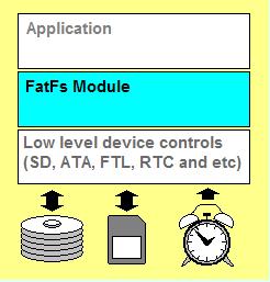 STM32学习笔记(三)FATFS读SD卡