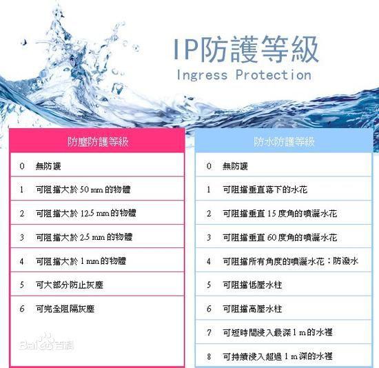 IPXX防尘防水等级标准与测试方法